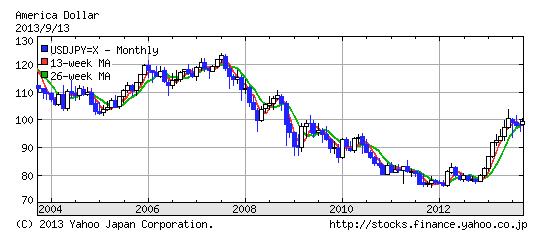dollar_vs_yen